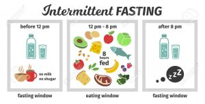 Intermittent Fasting Example: Before Noon, Between 12-8, After 8pm