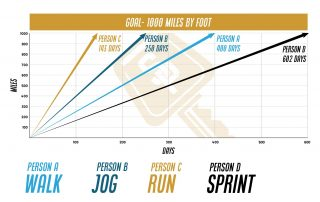 Chart showing 4 people progress toward the same goal at different intensities
