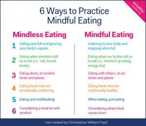 """Mind""-ing What You Eat"