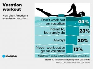 Workout On Vacation